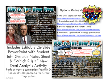 F.D.R. & The New Deal: PowerPoint and Student Infographic Notes