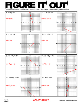 FIGURE IT OUT:  slope-intercept and point-slope formulas