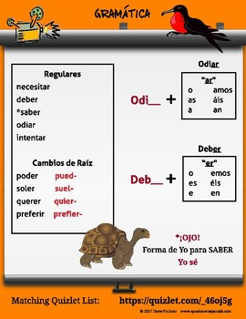 Spanish Verb Infinitives with Games and Speaking! Verbos infinitivos.