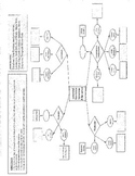 FLOWCHART:  Key Inventors & Inventions of Industrial Revolution