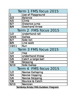 FMS year overview