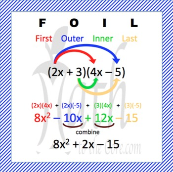 FOIL method Poster for multiplying binomials