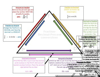 FRACTION DECIMAL PERCENT TRIANGLE