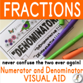 FRACTION MEMORY VISUAL AID Numerator and Denominator how to remember
