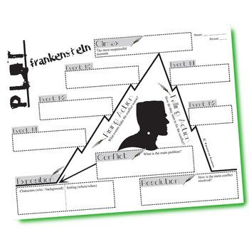 Frankenstein Plot Chart Organizer By Shelley Freytags Pyramid