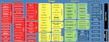 FREE 10 Maths Starters In 1 File - Reusable Differentiated
