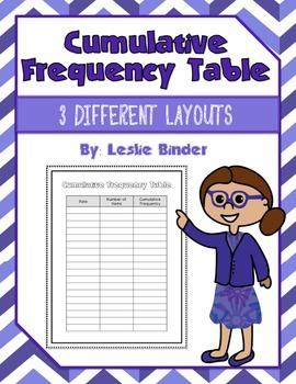 Cumulative Frequency Table {Freebie}