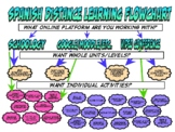 FREE: Distance Learning Flowchart