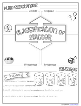 FREE Chemistry Doodle Notes Page - Classification of Matter
