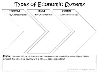 FREE Economic Systems Note Taking Graphic