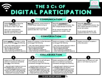 FREE: Editable Distance Learning Participation Rubric