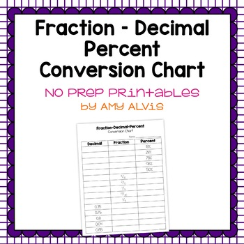 Fraction Decimal Percent Conversion Freebie By Amy Alvis | Tpt