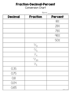 Fractions Decimals And Percents Worksheets  Fractions moreover Convert Fractions to Decimals  Percents  find other math worksheets likewise Converting fractions  decimals and percentages by kesten   Teaching additionally Convert between Fraction  Decimal and Percent Worksheets as well Fraction Decimal Percent Worksheet   Lostranquillos in addition Kindergarten Fraction Decimal Percent Worksheet For Education Math together with Percent Worksheets further Cut and Glue Percents  Decimals  Fractions further Conversion Chart Fraction Decimal Percent Worksheet   work together with  further Ordering Fractions  Decimals and Percentages worksheet   6th Grade further Convert Between Fraction Decimal And Percent Worksheets Fractions To further Fraction Decimal Percent Conversion FREEBIE by Amy Alvis   TpT furthermore  moreover Percent Worksheets by Math Crush together with Kindergarten Fraction Decimal Percent Worksheet Converting Fractions. on fractions decimals and percents worksheets