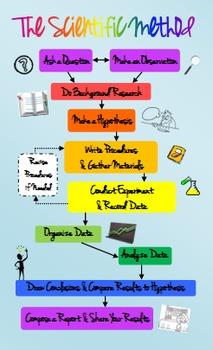 FREE Full Color Scientific Method Poster + Black & White!