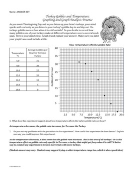 FREE Graphing Gobbles: A Turkey Thanksgiving Graphing Activity