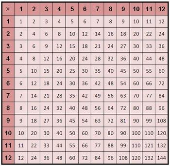 FREE Multplication Table Labels