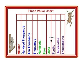FREE Place Value Chart! Thousandths to Millions