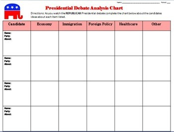 FREE! Presidential Debate Analysis Chart(Civics)