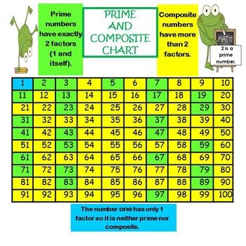 Free prime and composite chart 4 oa b 4 by teacher s planet tpt