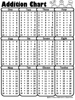 Comprehensive image with addition table printable