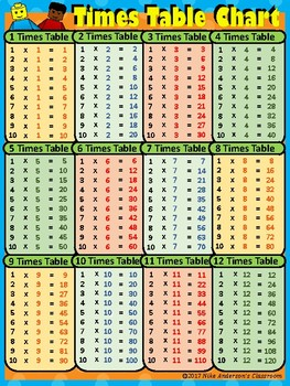 FREE Printable Multiplication / Times Table Charts