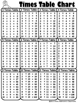 Intrepid image with times table charts printable