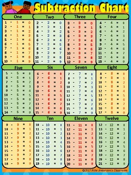 FREE Printable Subtraction Charts