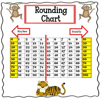 Free Rounding Charts By TeacherS Planet  Teachers Pay Teachers