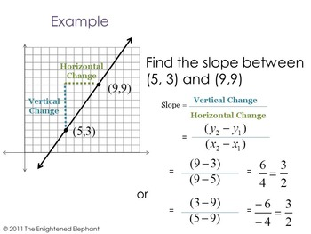 Slope Formula Introduction, Practice and Game