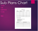 FREE- Sub Plan Info Chart, End of Year