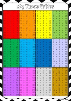 FREE Times Tables Cards