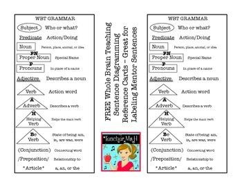 FREE Whole Brain Teaching Grammar: Sentence Diagramming Reference Card