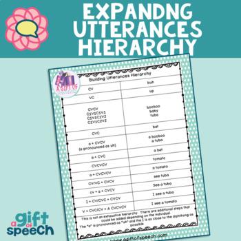 FREE expanding utterances hierarchy Childhood Apraxia of Speech Articulation