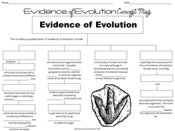 Evidence of Evolution Concept Map For Notes, Review, or Assessment