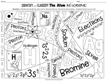 Identify and Classify the Atom Infographic for Notes, Review, or Assessment