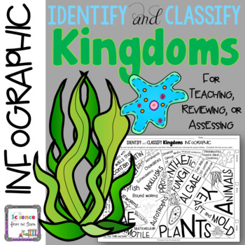 Identify and Classify Kingdoms Infographic for Teaching, Reviewing, or Assessing