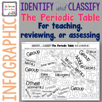 Identify And Classify The Periodic Table Infographic By Science From