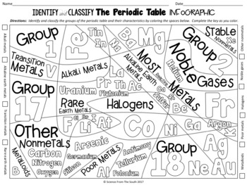 Identify and Classify The Periodic Table Infographic
