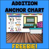 FREEBIE ADDITION STRATEGIES ANCHOR CHART