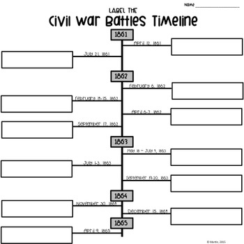 FREEBIE! Civil War Battles Activities