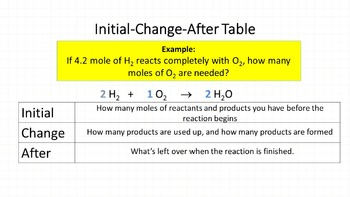 Chemistry FREEBIE: Intro to Stoichiometry: The Initial-Change-After Method