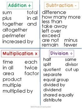 FREEBIE Math Vocabulary for Addition, Subtraction, Multiplication, Division