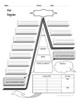 FREEBIE: Plot Diagram Graphic Organizer