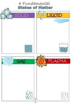 States of Matter Solid Liquid Gas Plasma Poster Project with Scoring Rubric