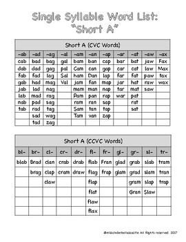 FREEBIE Word Lists: Short A, CVC & CCVC Words