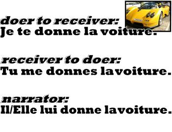 FRENCH DOUBLE OBJECT PRONOUNS