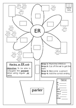 FRENCH - Planting a reg.-er verb
