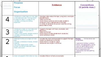 FSA/Common Core Writing Rubric