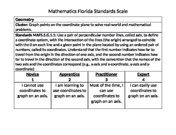 FSA Math Scales