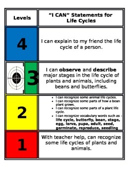 FSS Marzano Scale Science - Life Cycle 2nd